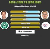 Adam Zrelak vs David Raum h2h player stats