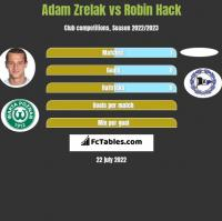 Adam Zrelak vs Robin Hack h2h player stats