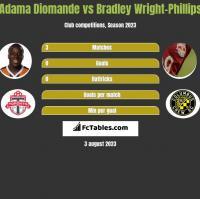 Adama Diomande vs Bradley Wright-Phillips h2h player stats