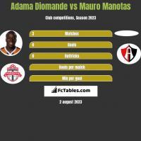 Adama Diomande vs Mauro Manotas h2h player stats