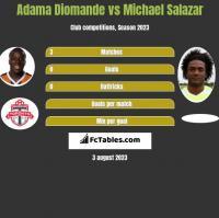 Adama Diomande vs Michael Salazar h2h player stats