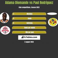 Adama Diomande vs Paul Rodriguez h2h player stats