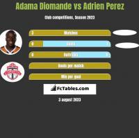 Adama Diomande vs Adrien Perez h2h player stats