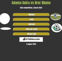 Adama Guira vs Bror Blume h2h player stats