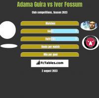 Adama Guira vs Iver Fossum h2h player stats