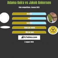 Adama Guira vs Jakob Ankersen h2h player stats