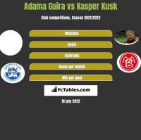 Adama Guira vs Kasper Kusk h2h player stats