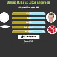 Adama Guira vs Lucas Andersen h2h player stats