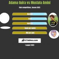 Adama Guira vs Mustafa Amini h2h player stats