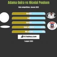 Adama Guira vs Nicolai Poulsen h2h player stats