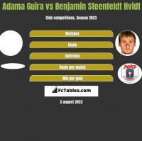 Adama Guira vs Benjamin Steenfeldt Hvidt h2h player stats