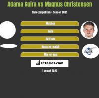 Adama Guira vs Magnus Christensen h2h player stats