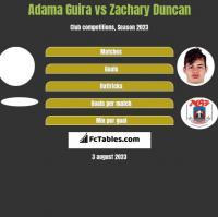 Adama Guira vs Zachary Duncan h2h player stats