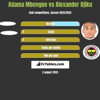 Adama Mbengue vs Alexander Djiku h2h player stats