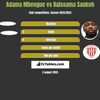 Adama Mbengue vs Baissama Sankoh h2h player stats