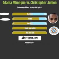 Adama Mbengue vs Christopher Jullien h2h player stats