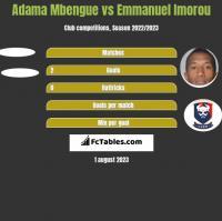 Adama Mbengue vs Emmanuel Imorou h2h player stats