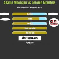 Adama Mbengue vs Jerome Mombris h2h player stats