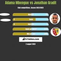 Adama Mbengue vs Jonathan Gradit h2h player stats