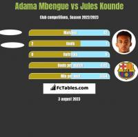 Adama Mbengue vs Jules Kounde h2h player stats