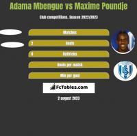 Adama Mbengue vs Maxime Poundje h2h player stats