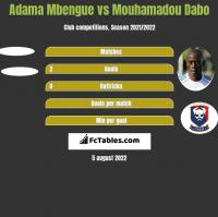 Adama Mbengue vs Mouhamadou Dabo h2h player stats
