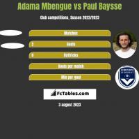 Adama Mbengue vs Paul Baysse h2h player stats