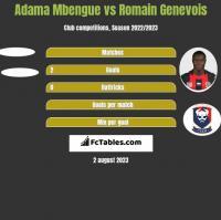 Adama Mbengue vs Romain Genevois h2h player stats