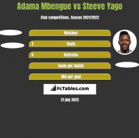 Adama Mbengue vs Steeve Yago h2h player stats