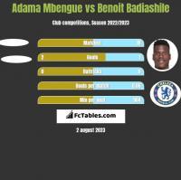 Adama Mbengue vs Benoit Badiashile h2h player stats