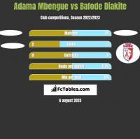 Adama Mbengue vs Bafode Diakite h2h player stats