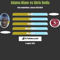 Adama Niane vs Chris Bedia h2h player stats