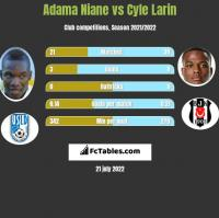 Adama Niane vs Cyle Larin h2h player stats