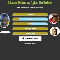 Adama Niane vs Dylan De Belder h2h player stats