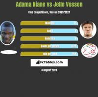 Adama Niane vs Jelle Vossen h2h player stats