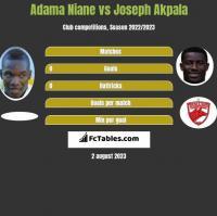 Adama Niane vs Joseph Akpala h2h player stats