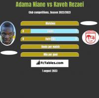 Adama Niane vs Kaveh Rezaei h2h player stats