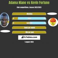 Adama Niane vs Kevin Fortune h2h player stats