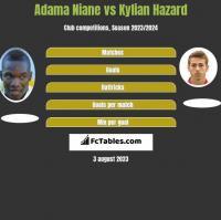 Adama Niane vs Kylian Hazard h2h player stats