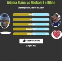 Adama Niane vs Mickael Le Bihan h2h player stats