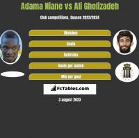 Adama Niane vs Ali Gholizadeh h2h player stats