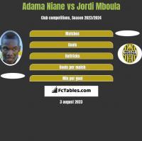 Adama Niane vs Jordi Mboula h2h player stats
