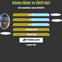 Adama Niane vs Sidrit Guri h2h player stats