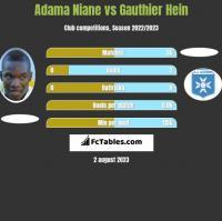 Adama Niane vs Gauthier Hein h2h player stats