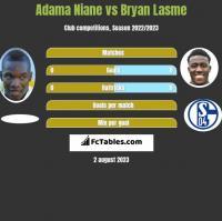 Adama Niane vs Bryan Lasme h2h player stats
