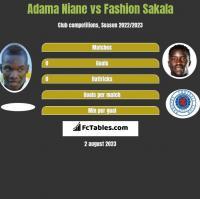 Adama Niane vs Fashion Sakala h2h player stats