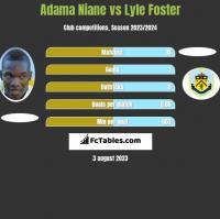 Adama Niane vs Lyle Foster h2h player stats