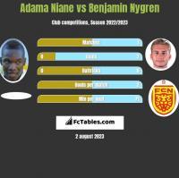 Adama Niane vs Benjamin Nygren h2h player stats