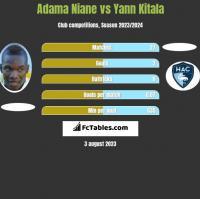 Adama Niane vs Yann Kitala h2h player stats