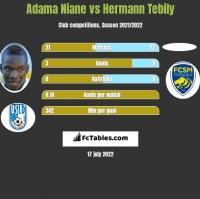 Adama Niane vs Hermann Tebily h2h player stats